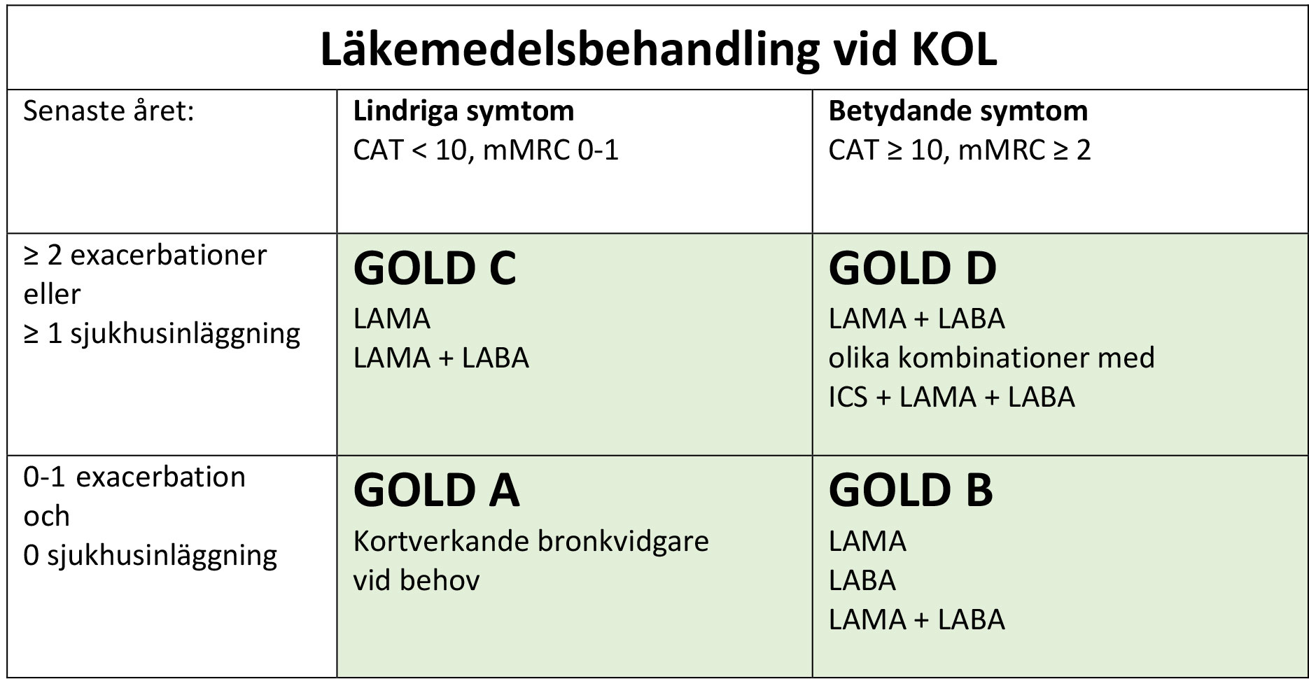 Läkemedelsbehandling vid KOL GOLD A - D