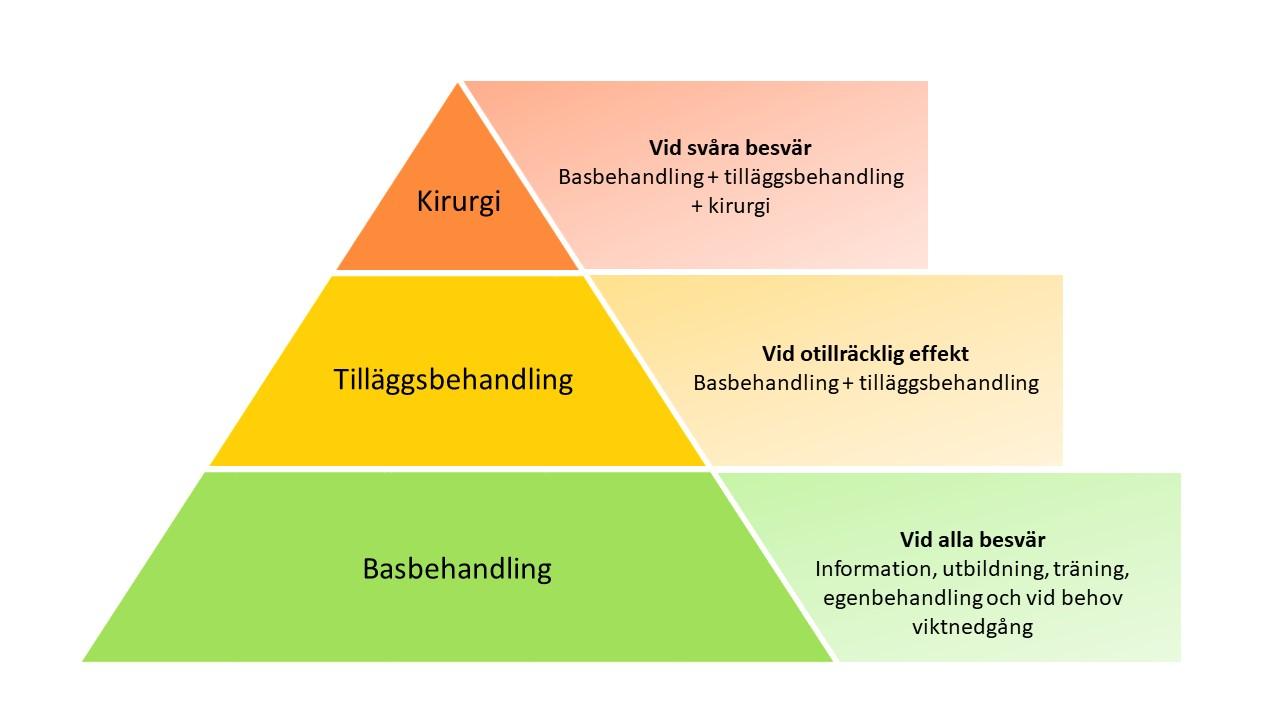 Illustration av en behandlingspyramid som visar vilken behandling som ska användas vid ett vist stadie av artros.