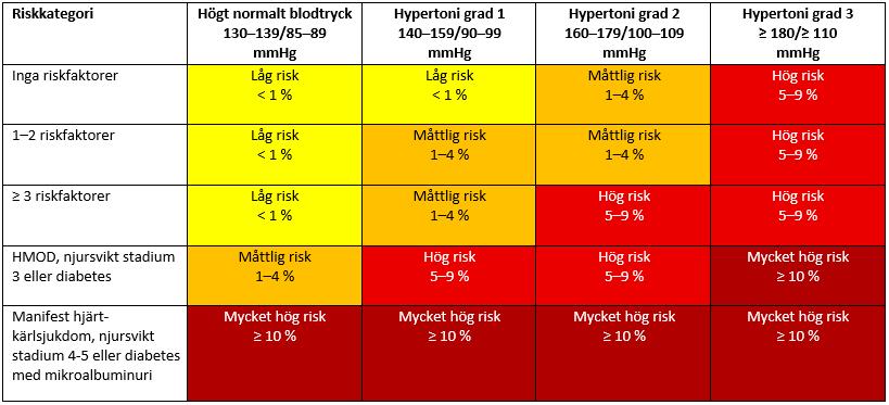 Bilden beskriver risk för död i hjärtkärlsjukdom inom 10 år vid hypertoni kombinerat med olika riskfaktorer och samsjuklighet.
